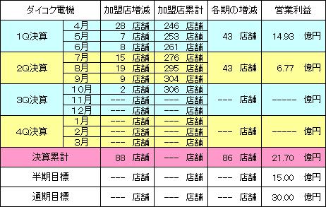 daikokudenki_20141124_v1.PNG