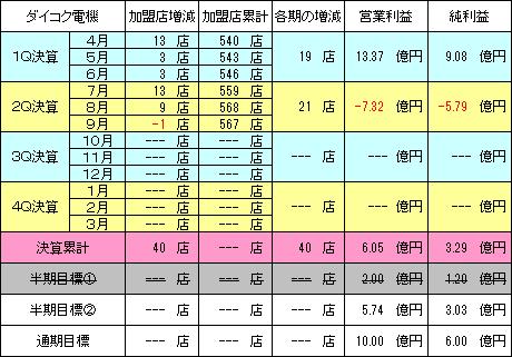 daikokudenki_20161128_v1.png