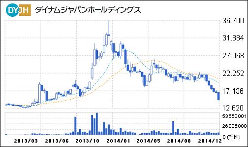 dyjh_chart_20141212.PNG