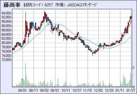 fujisyouji_chart_20120128_v2.PNG