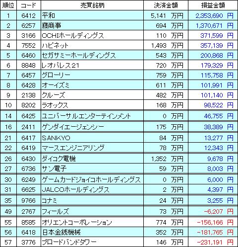 kabu_ranking_20150105_v1.PNG