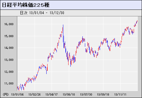 nikkei225_20131231.PNG