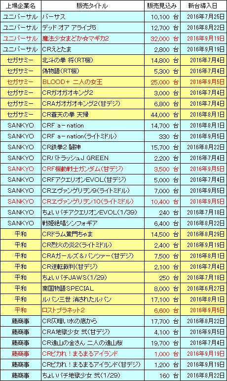 pachinko_sales_20161024_v1.png