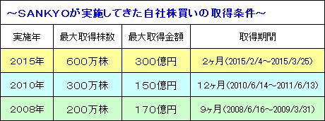 sankyo_20150208_v6.PNG