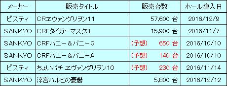 sankyo_20170206_sales_v2.png