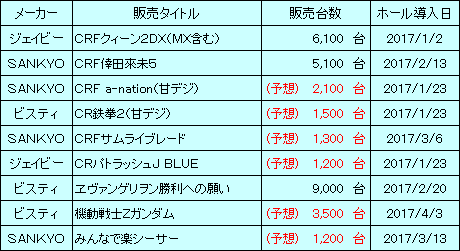 sankyo_20170528_sales_v1.png