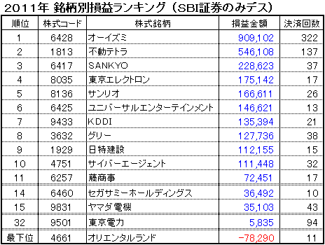 sbi_rank_20111231.PNG
